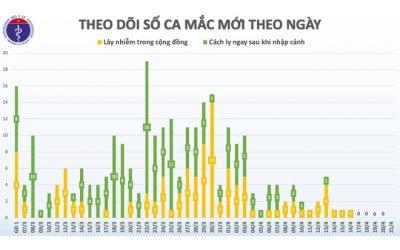 khong-co-ca-mac-covid-19-moi-hon-15-000-nguoi-dang-cach-ly